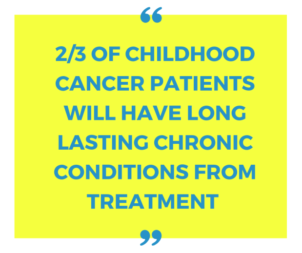 23 of childhood cancer patients